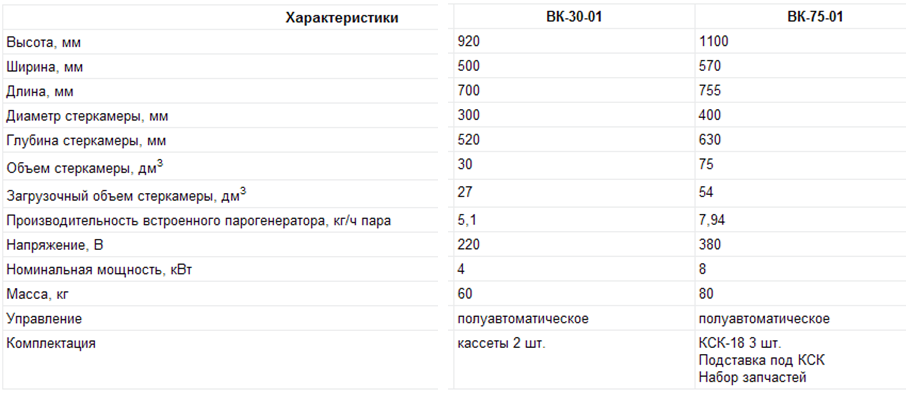 Сравнительная таблица ВК-75-01 и ВК-30-01