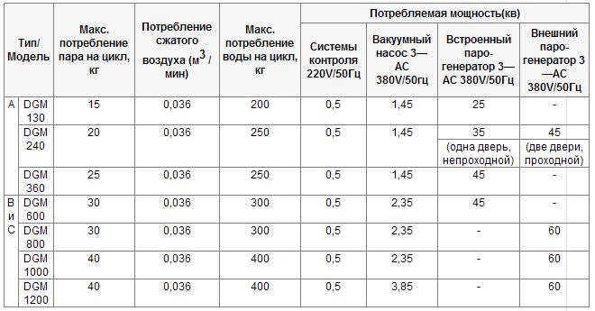 dgm модели сравнение