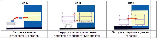 Стерилизатор паровой горизонтальный DGM 600- способ загрузки тип-А