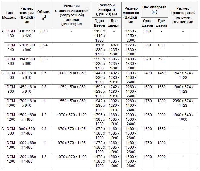Размеры и вес стерилизаторов DGM