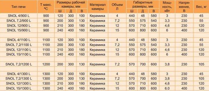 Разновидности муфельных печей